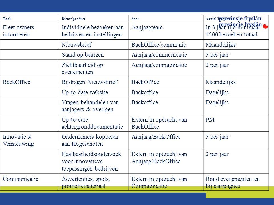 TaakDienst/productdoorAantal/frequentie Fleet owners informeren Individuele bezoeken aan bedrijven en instellingen AanjaagteamIn 3 jaar tijd minimaal 1500 bezoeken totaal NieuwsbriefBackOffice/communicMaandelijks Stand op beurzenAanjaag/communicatie5 per jaar Zichtbaarheid op evenementen Aanjaag/communicatie3 per jaar BackOfficeBijdragen NieuwsbriefBackOfficeMaandelijks Up-to-date websiteBackofficeDagelijks Vragen behandelen van aanjagers & overigen BackofficeDagelijks Up-to-date achtergronddocumentatie Extern in opdracht van BackOffice PM Innovatie & Vernieuwing Ondernemers koppelen aan Hogescholen Aanjaag/BackOffice5 per jaar Haalbaarheidsonderzoek voor innovatieve toepassingen bedrijven Extern in opdracht van Aanjaag/BackOffice 3 per jaar CommunicatieAdvertenties, spots, promotiemateriaal Extern in opdracht van Communicatie Rond evenementen en bij campagnes