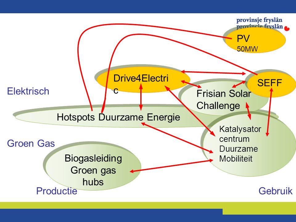 Hotspots Duurzame Energie Biogasleiding Groen gas hubs Biogasleiding Groen gas hubs Frisian Solar Challenge Katalysator centrum Duurzame Mobiliteit Ka