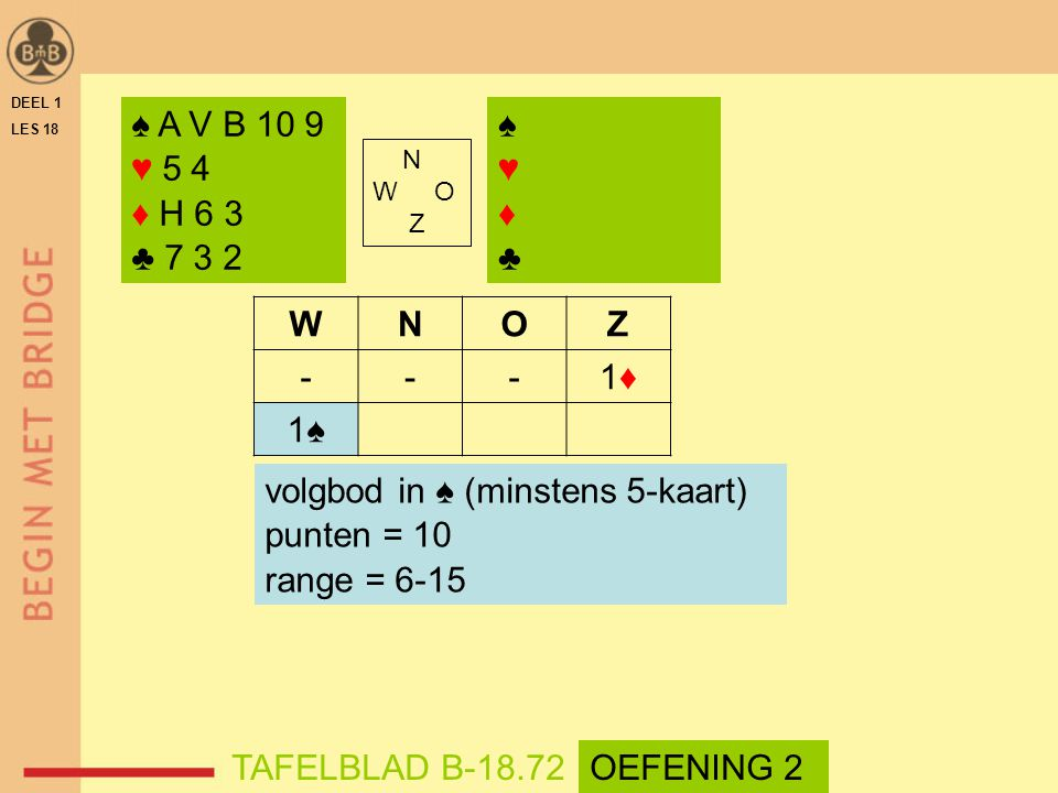 DEEL 1 LES 18 N W O Z WNOZ ---1♦1♦ 1♠ ♠ A V B 10 9 ♥ 5 4 ♦ H 6 3 ♣ 7 3 2 TAFELBLAD B-18.72 volgbod in ♠ (minstens 5-kaart) punten = 10 range = 6-15 ♠♥♦♣♠♥♦♣ OEFENING 2
