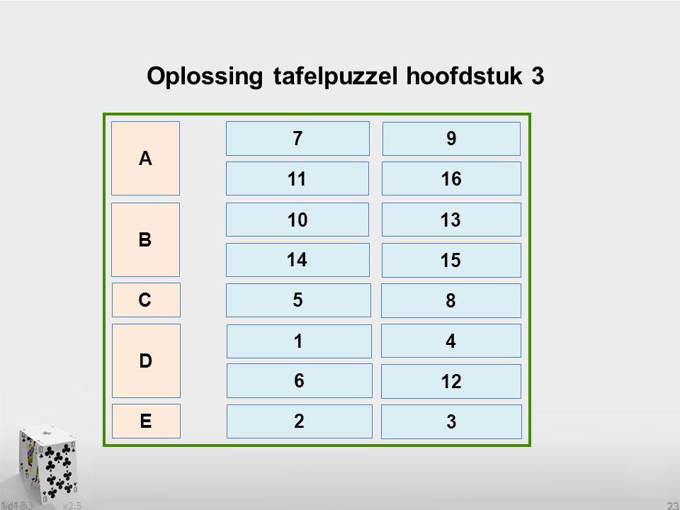 v2.5 NdF-h3 23 1e18 23 Oplossing tafelpuzzel hoofdstuk 3 B 11 C D E 16 A 7 9 10 13 14 15 5 8 1 4 6 2 12 3