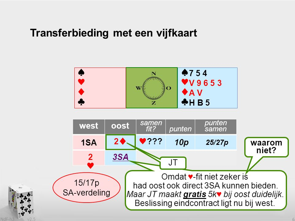 v2.5 NdF-h3 6 ♠♥♦♣♠♥♦♣ westoost samen fit punten samen 1SA ♠♥♦♣♠♥♦♣ Transferbieding met een vijfkaart 7 5 4 V 9 6 5 3 A V H B 5 Wat heeft partner west.
