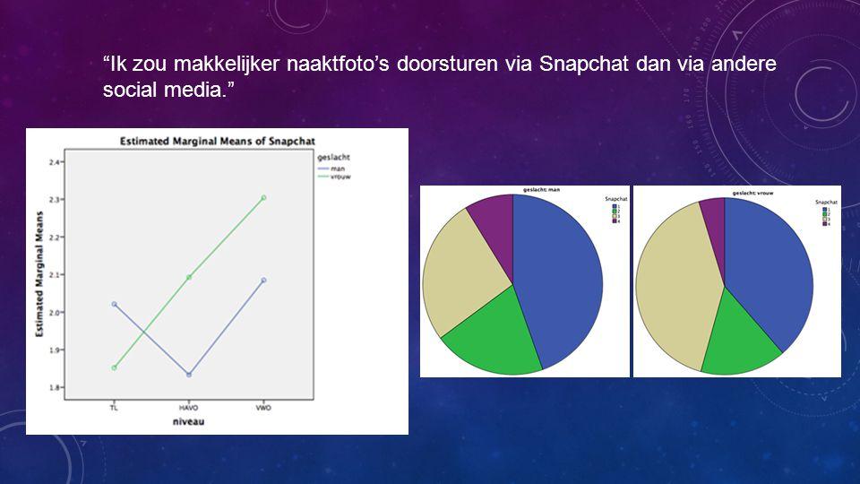 """""""Ik zou makkelijker naaktfoto's doorsturen via Snapchat dan via andere social media."""""""