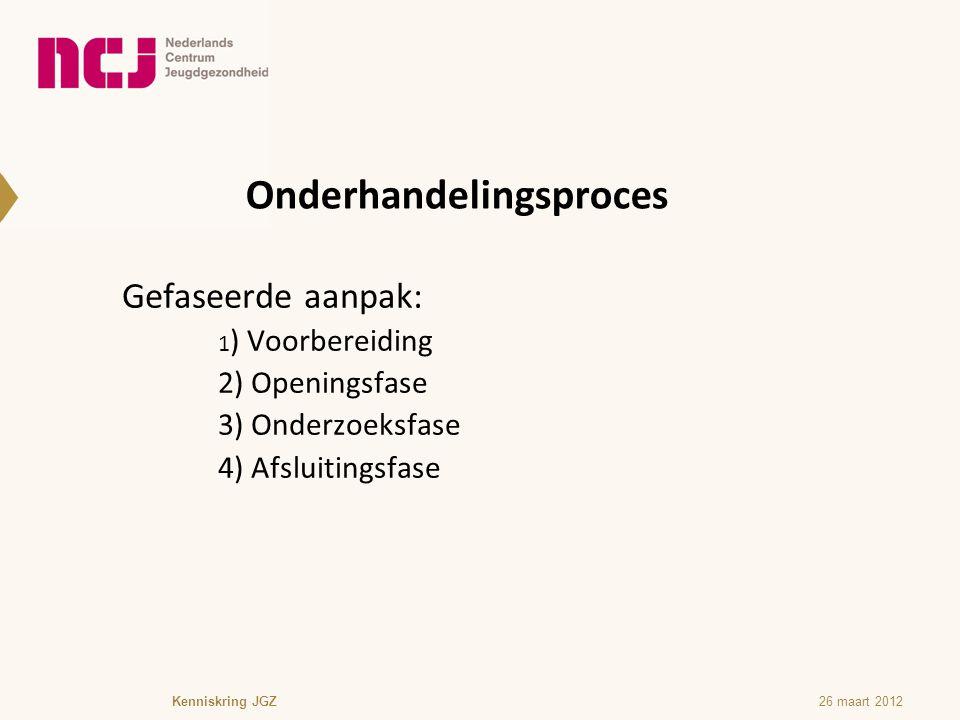 Onderhandelingsproces (2) Voorbereiding - Leef u in doel/belang van de ander -Bedenk ondergrens/bovengrens voor eisen -Bedenk hoe tegemoet te komen aan belang van de ander -Bedenk mogelijke alternatieven (concessies) Kenniskring JGZ26 maart 2012