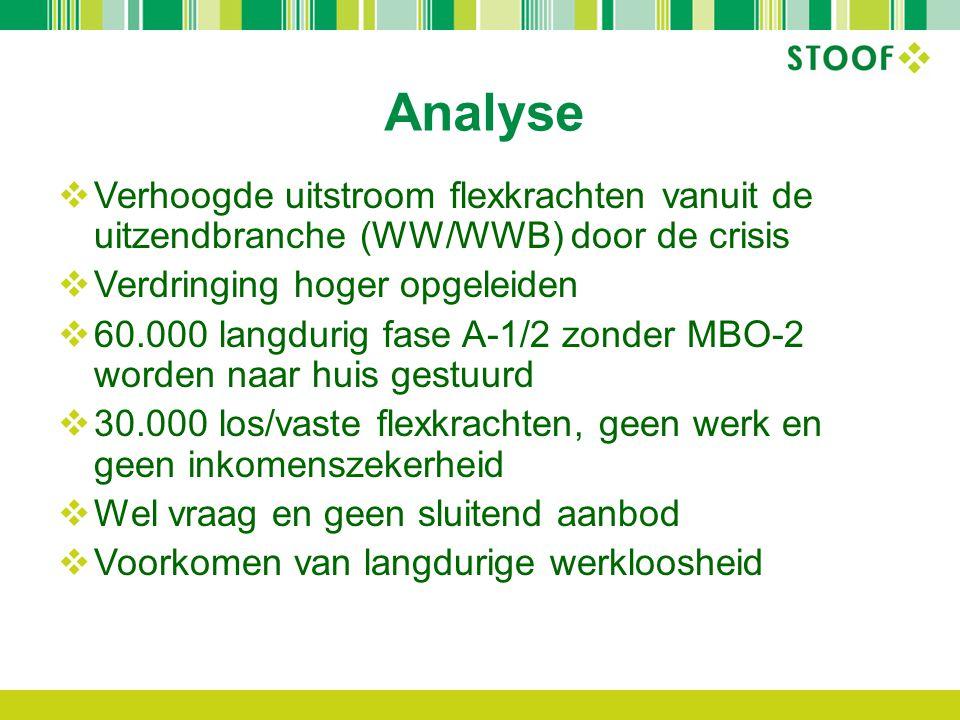 Analyse  Verhoogde uitstroom flexkrachten vanuit de uitzendbranche (WW/WWB) door de crisis  Verdringing hoger opgeleiden  60.000 langdurig fase A-1