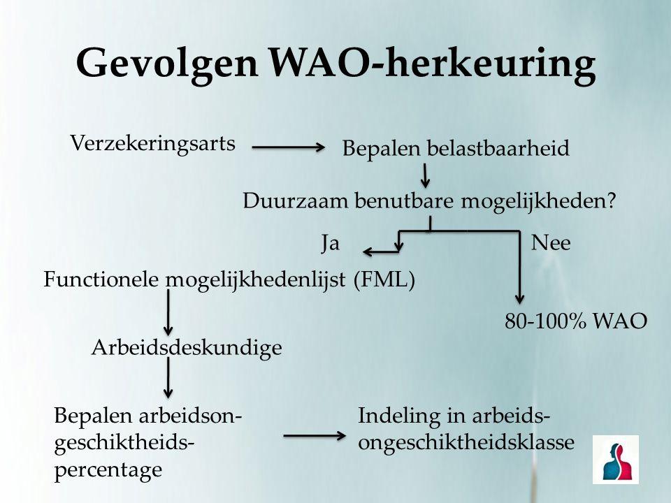 Gevolgen WAO-herkeuring Verzekeringsarts Bepalen belastbaarheid Duurzaam benutbare mogelijkheden? Nee 80-100% WAO Ja Functionele mogelijkhedenlijst (F