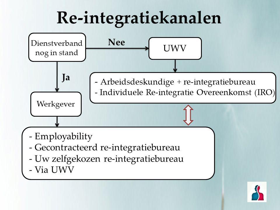 Re-integratiekanalen Dienstverband nog in stand Ja Nee Werkgever UWV - Employability - Gecontracteerd re-integratiebureau - Uw zelfgekozen re-integrat