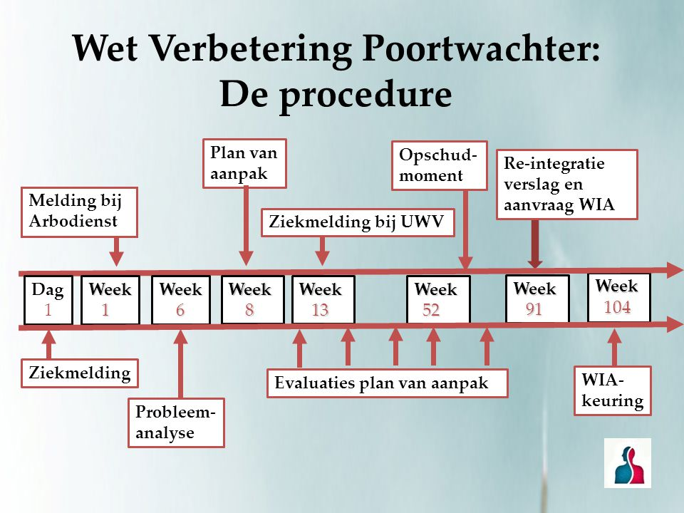 Wet Verbetering Poortwachter: De procedure Week 91 91 Week 104 104 Dag 1 Ziekmelding Week 1 Melding bij Arbodienst Week 6 Probleem- analyse Week 8 Pla
