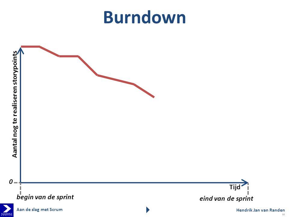 Burndown Aantal nog te realiseren storypoints Tijd eind van de sprint begin van de sprint 0 Hendrik Jan van Randen Aan de slag met Scrum 53