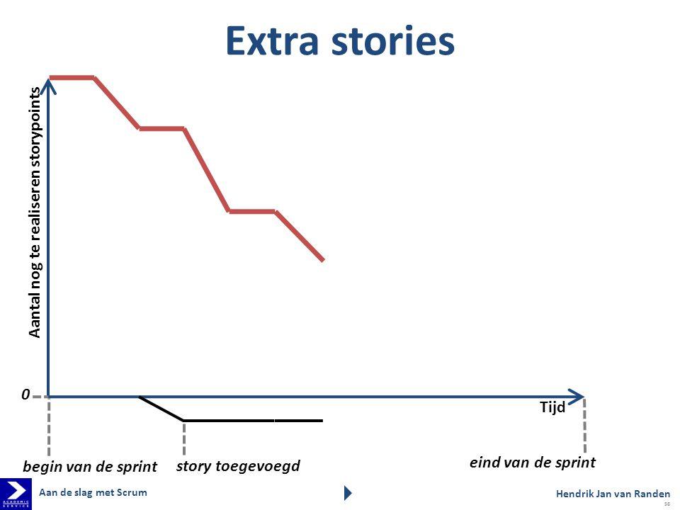 Extra stories Aantal nog te realiseren storypoints Tijd eind van de sprint begin van de sprint 0 story toegevoegd Hendrik Jan van Randen Aan de slag met Scrum 56