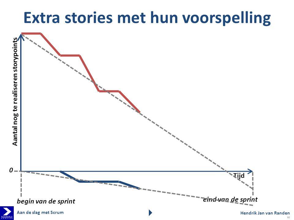 Extra stories met hun voorspelling Aantal nog te realiseren storypoints Tijd eind van de sprint begin van de sprint 0 Hendrik Jan van Randen Aan de slag met Scrum 58