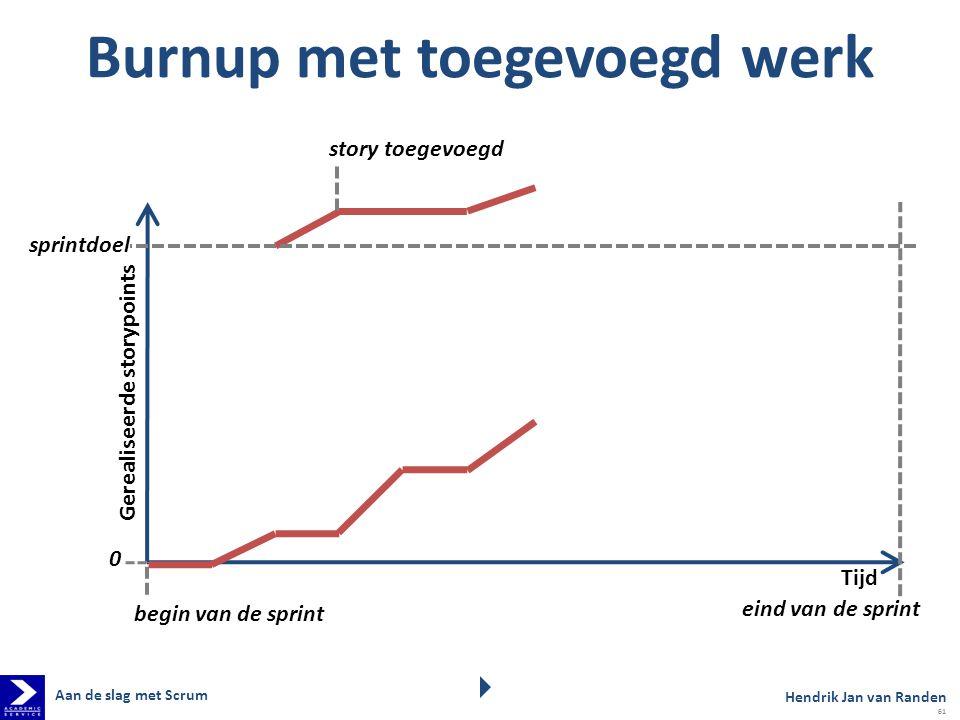 Burnup met toegevoegd werk Tijd eind van de sprint begin van de sprint 0 story toegevoegd Gerealiseerde storypoints sprintdoel Hendrik Jan van Randen