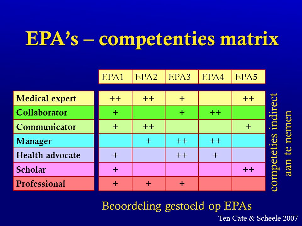 EPA's – competenties matrix Medical expert Communicator Collaborator Manager Health advocate Scholar Professional ++ + + + + + + + + + + + + EPA1EPA2E