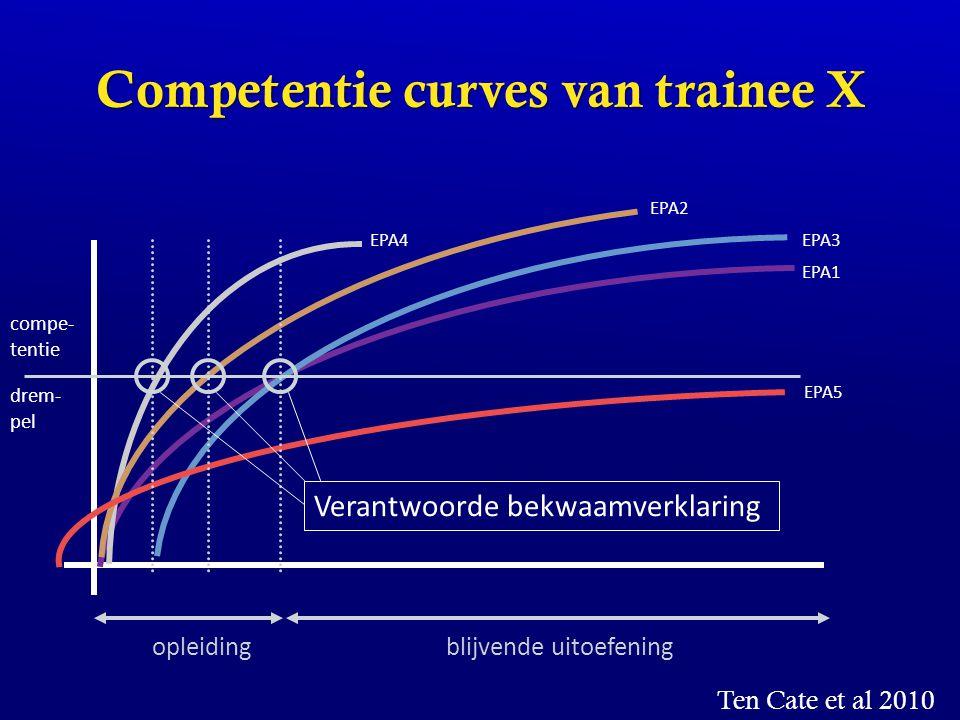 Competentie curves van trainee X opleidingblijvende uitoefening EPA1 EPA4 EPA2 EPA3 EPA5 compe- tentie drem- pel Verantwoorde bekwaamverklaring Ten Ca