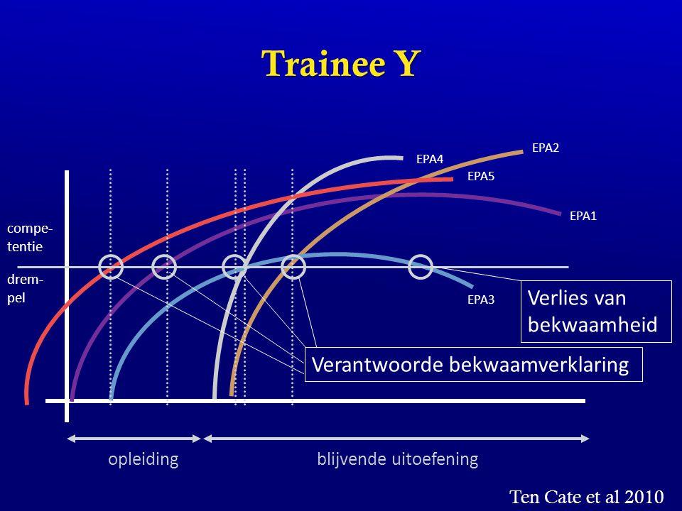 Trainee Y opleidingblijvende uitoefening EPA1 EPA4 EPA2 EPA3 EPA5 compe- tentie drem- pel Verantwoorde bekwaamverklaring Ten Cate et al 2010 Verlies v