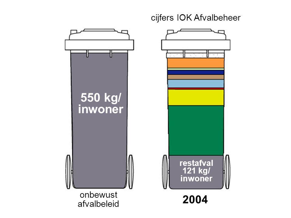 onbewust afvalbeleid 2004 restafval 121 kg/ inwoner 550 kg/ inwoner cijfers IOK Afvalbeheer