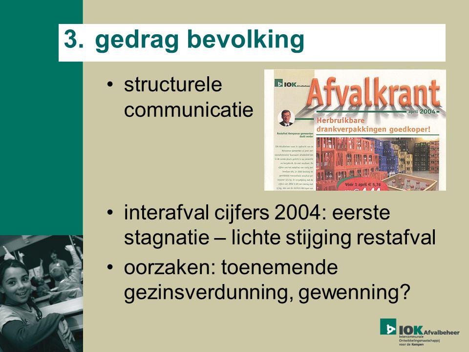 3.gedrag bevolking structurele communicatie interafval cijfers 2004: eerste stagnatie – lichte stijging restafval oorzaken: toenemende gezinsverdunning, gewenning