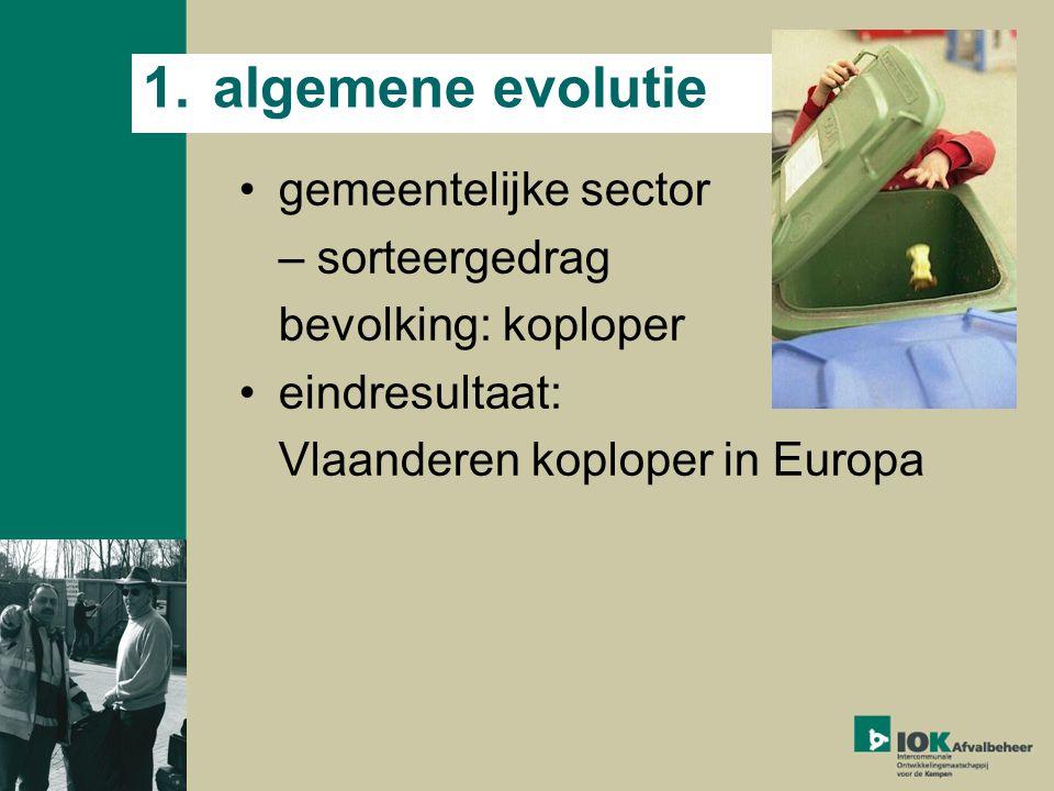 1.algemene evolutie gemeentelijke sector – sorteergedrag bevolking: koploper eindresultaat: Vlaanderen koploper in Europa