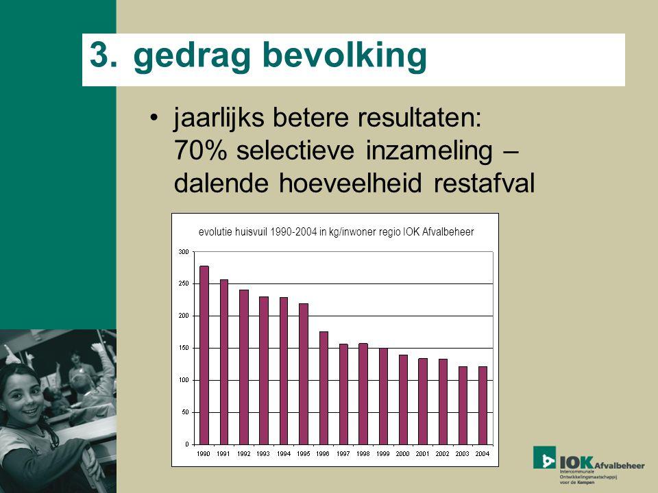 3.gedrag bevolking jaarlijks betere resultaten: 70% selectieve inzameling – dalende hoeveelheid restafval evolutie huisvuil 1990-2004 in kg/inwoner regio IOK Afvalbeheer