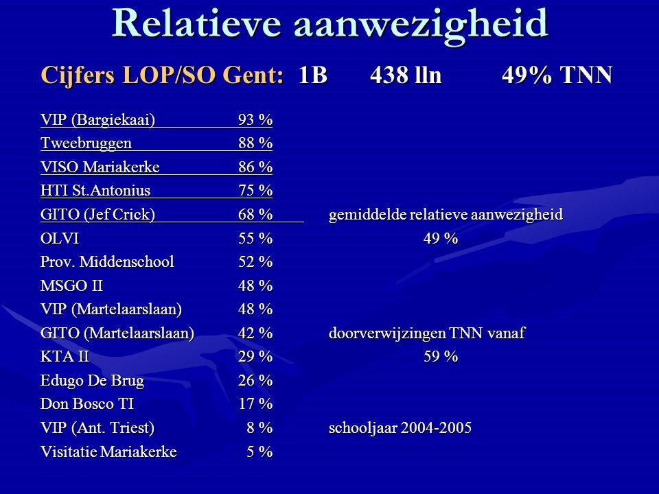Relatieve aanwezigheid Cijfers LOP/SO Gent: 1B438 lln49% TNN VIP (Bargiekaai)93 % Tweebruggen88 % VISO Mariakerke86 % HTI St.Antonius75 % GITO (Jef Crick)68 % gemiddelde relatieve aanwezigheid OLVI55 % 49 % Prov.