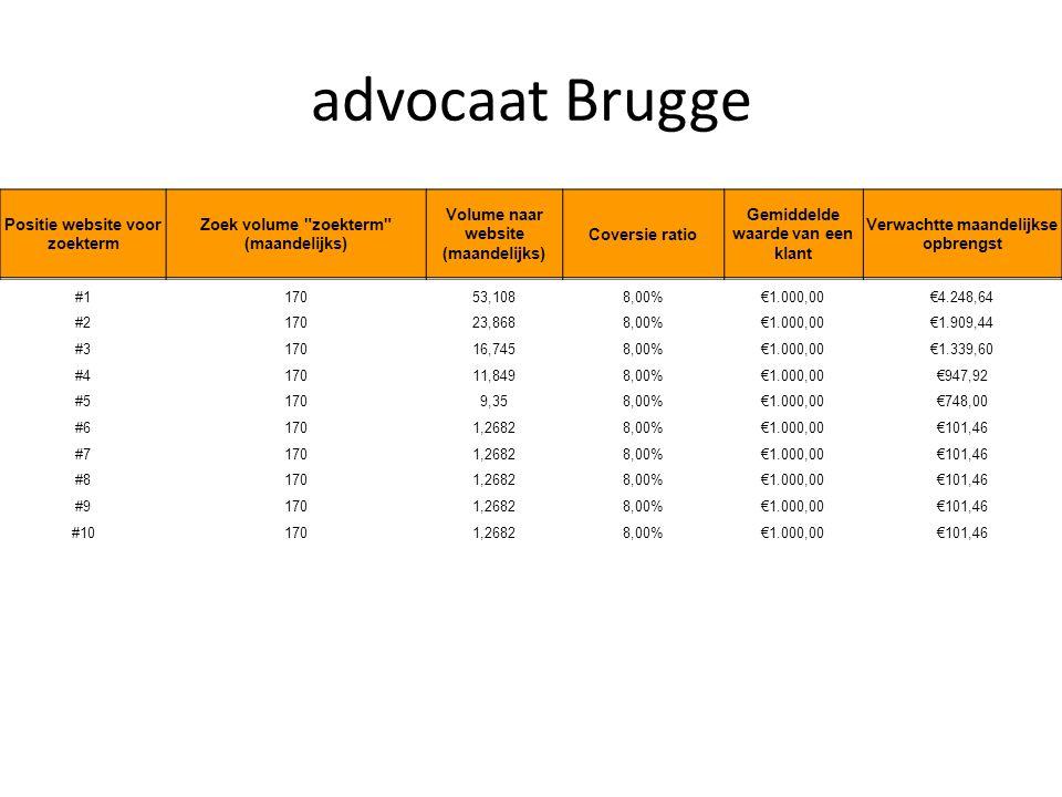 advocaat Brugge Positie website voor zoekterm Zoek volume zoekterm (maandelijks) Volume naar website (maandelijks) Coversie ratio Gemiddelde waarde van een klant Verwachtte maandelijkse opbrengst #117053,1088,00%€1.000,00€4.248,64 #217023,8688,00%€1.000,00€1.909,44 #317016,7458,00%€1.000,00€1.339,60 #417011,8498,00%€1.000,00€947,92 #51709,358,00%€1.000,00€748,00 #61701,26828,00%€1.000,00€101,46 #71701,26828,00%€1.000,00€101,46 #81701,26828,00%€1.000,00€101,46 #91701,26828,00%€1.000,00€101,46 #101701,26828,00%€1.000,00€101,46