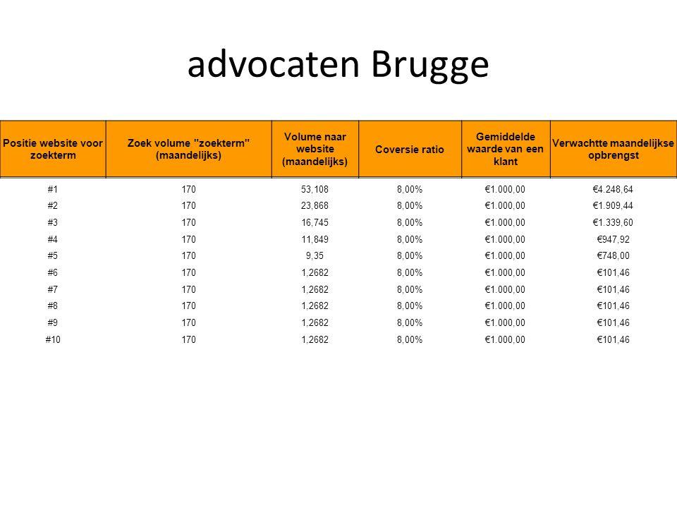 advocaten Brugge Positie website voor zoekterm Zoek volume zoekterm (maandelijks) Volume naar website (maandelijks) Coversie ratio Gemiddelde waarde van een klant Verwachtte maandelijkse opbrengst #117053,1088,00%€1.000,00€4.248,64 #217023,8688,00%€1.000,00€1.909,44 #317016,7458,00%€1.000,00€1.339,60 #417011,8498,00%€1.000,00€947,92 #51709,358,00%€1.000,00€748,00 #61701,26828,00%€1.000,00€101,46 #71701,26828,00%€1.000,00€101,46 #81701,26828,00%€1.000,00€101,46 #91701,26828,00%€1.000,00€101,46 #101701,26828,00%€1.000,00€101,46