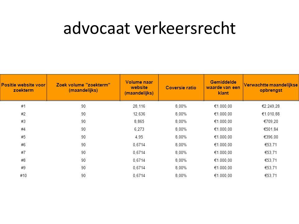 advocaat verkeersrecht Positie website voor zoekterm Zoek volume zoekterm (maandelijks) Volume naar website (maandelijks) Coversie ratio Gemiddelde waarde van een klant Verwachtte maandelijkse opbrengst #19028,1168,00%€1.000,00€2.249,28 #29012,6368,00%€1.000,00€1.010,88 #3908,8658,00%€1.000,00€709,20 #4906,2738,00%€1.000,00€501,84 #5904,958,00%€1.000,00€396,00 #6900,67148,00%€1.000,00€53,71 #7900,67148,00%€1.000,00€53,71 #8900,67148,00%€1.000,00€53,71 #9900,67148,00%€1.000,00€53,71 #10900,67148,00%€1.000,00€53,71