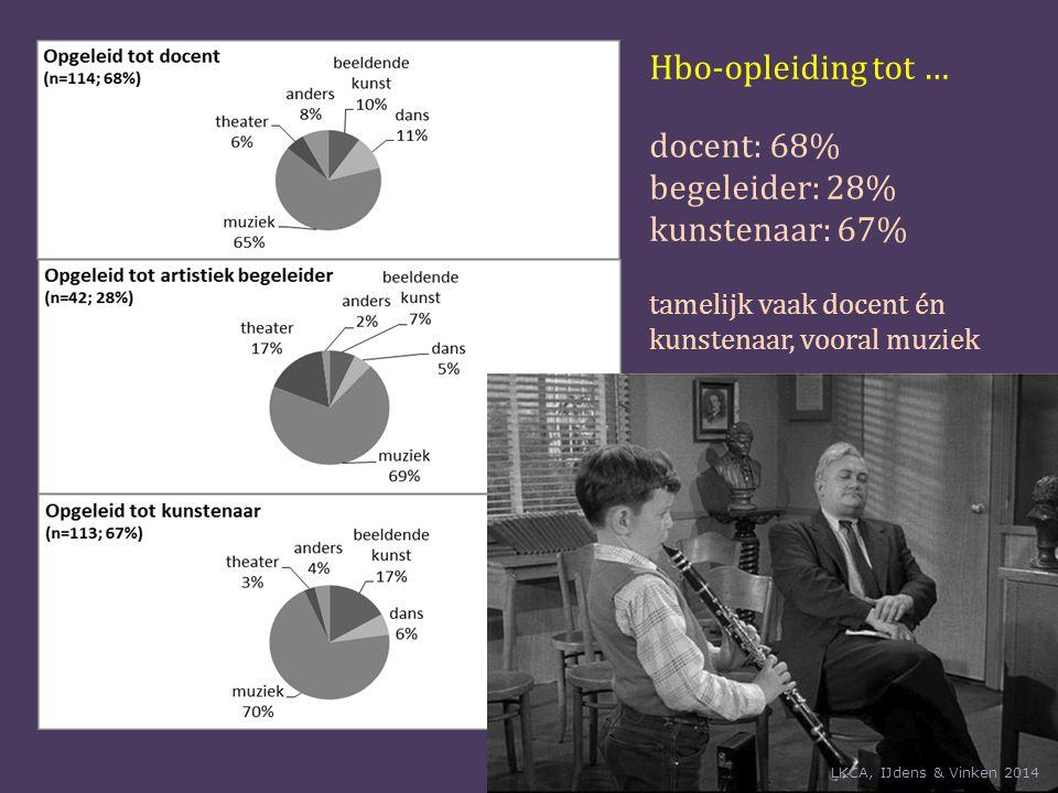 Hbo-opleiding tot … docent: 68% begeleider: 28% kunstenaar: 67% tamelijk vaak docent én kunstenaar, vooral muziek LKCA, IJdens & Vinken 2014