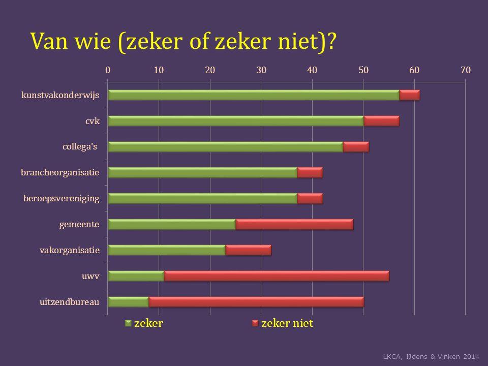 Van wie (zeker of zeker niet) LKCA, IJdens & Vinken 2014