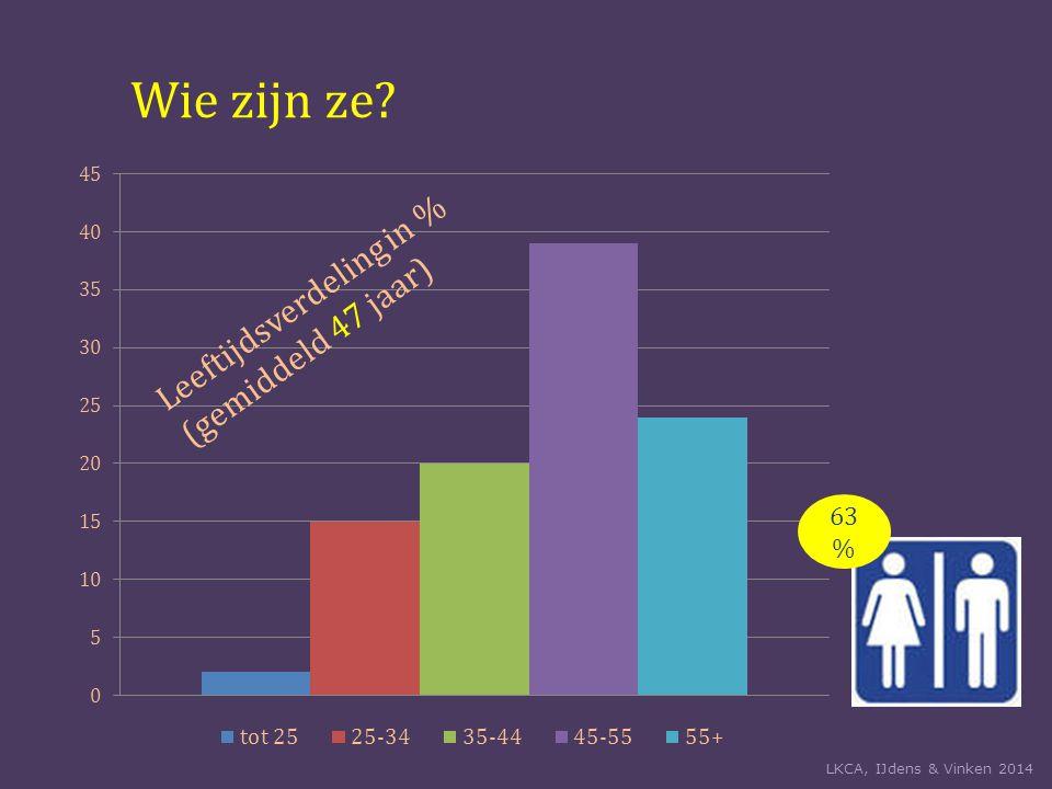 Wie zijn ze Leeftijdsverdeling in % (gemiddeld 47 jaar) 63 % LKCA, IJdens & Vinken 2014