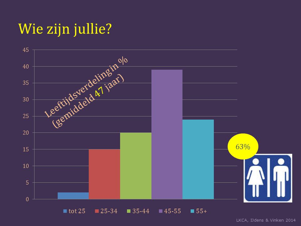 Wie zijn jullie Leeftijdsverdeling in % (gemiddeld 47 jaar) 63% LKCA, IJdens & Vinken 2014