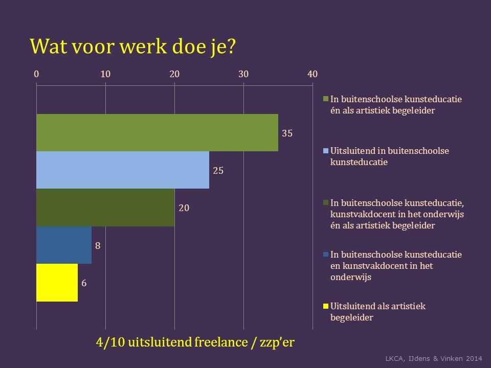 Wat voor werk doe je? 4/10 uitsluitend freelance / zzp'er LKCA, IJdens & Vinken 2014