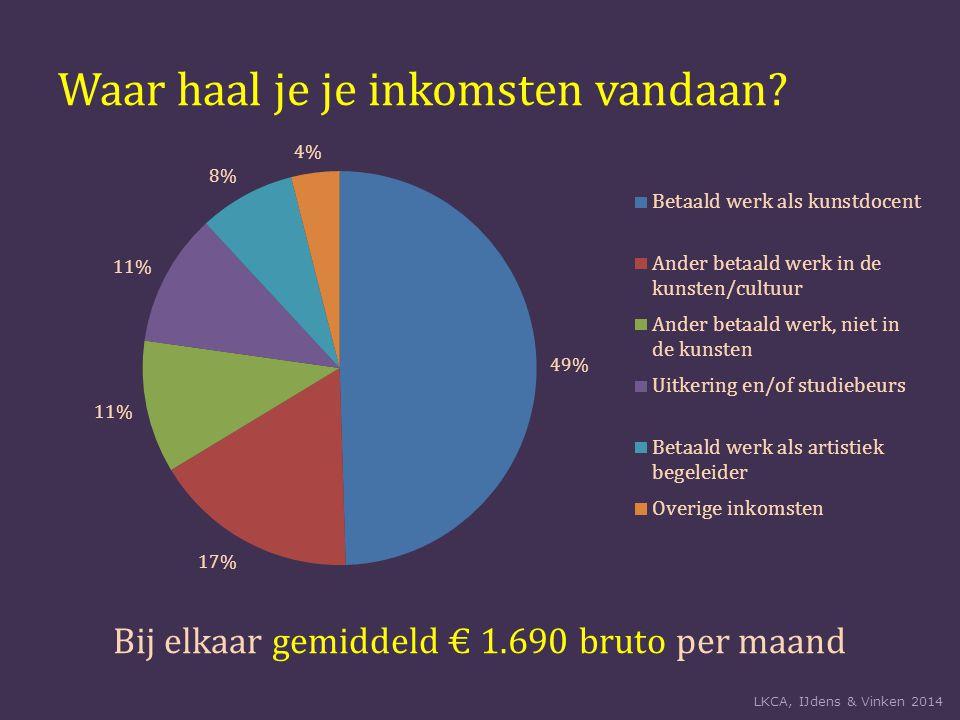 Waar haal je je inkomsten vandaan? Bij elkaar gemiddeld € 1.690 bruto per maand LKCA, IJdens & Vinken 2014