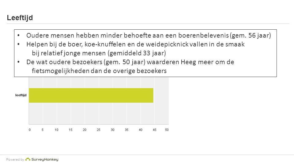 Powered by Leeftijd Oudere mensen hebben minder behoefte aan een boerenbelevenis (gem.