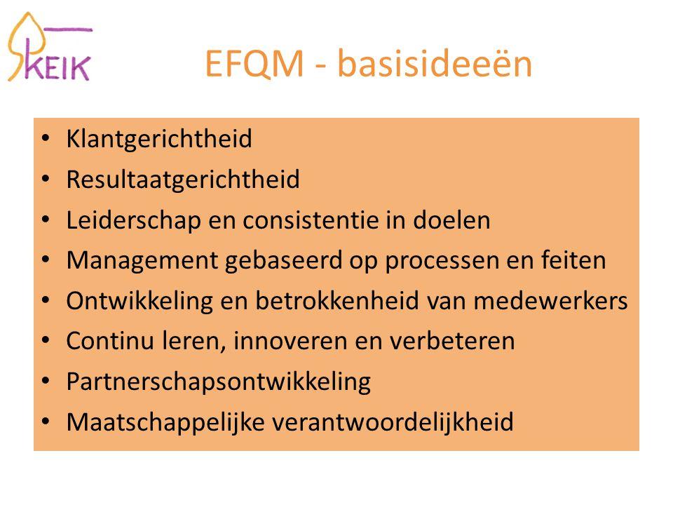 EFQM - basisideeën Klantgerichtheid Resultaatgerichtheid Leiderschap en consistentie in doelen Management gebaseerd op processen en feiten Ontwikkeling en betrokkenheid van medewerkers Continu leren, innoveren en verbeteren Partnerschapsontwikkeling Maatschappelijke verantwoordelijkheid