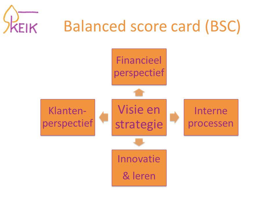 Balanced score card (BSC) Visie en strategie Financieel perspectief Interne processen Innovatie & leren Klanten- perspectief