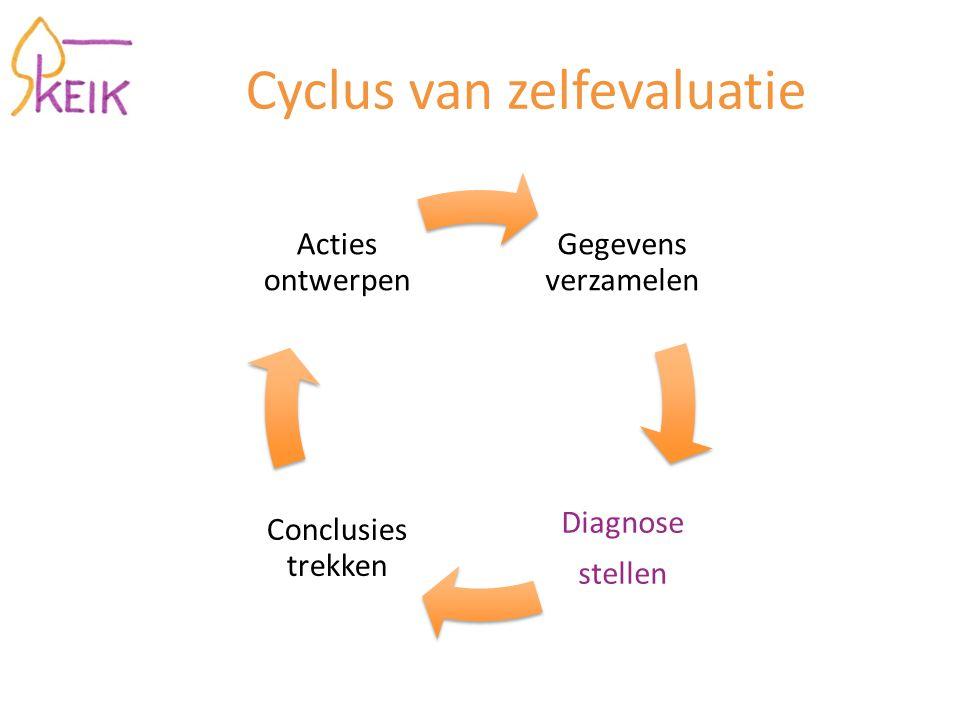 Cyclus van zelfevaluatie Gegevens verzamelen Diagnose stellen Conclusies trekken Acties ontwerpen