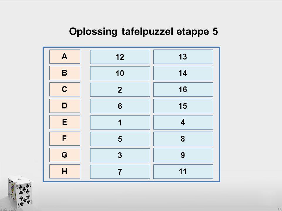 2e5 v1.0 14 Oplossing tafelpuzzel etappe 5 12 10 2 6 1 5 3 7 13 14 16 15 4 8 9 11 A B C D E F G H