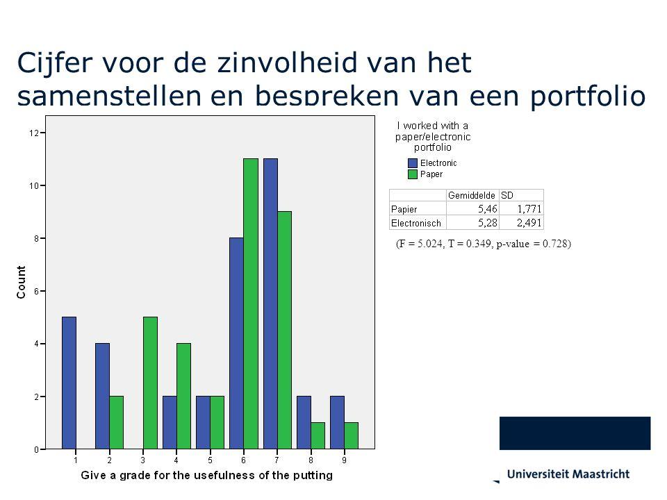 Cijfer voor de zinvolheid van het samenstellen en bespreken van een portfolio (F = 5.024, T = 0.349, p-value = 0.728)