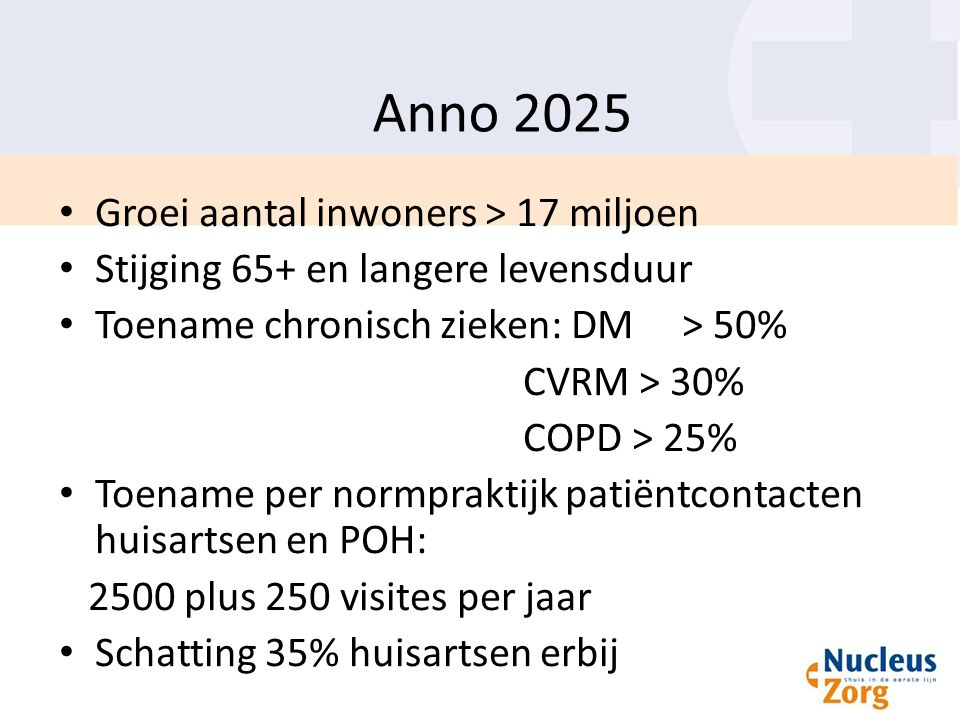 Anno 2025 Groei aantal inwoners > 17 miljoen Stijging 65+ en langere levensduur Toename chronisch zieken: DM > 50% CVRM > 30% COPD > 25% Toename per normpraktijk patiëntcontacten huisartsen en POH: 2500 plus 250 visites per jaar Schatting 35% huisartsen erbij
