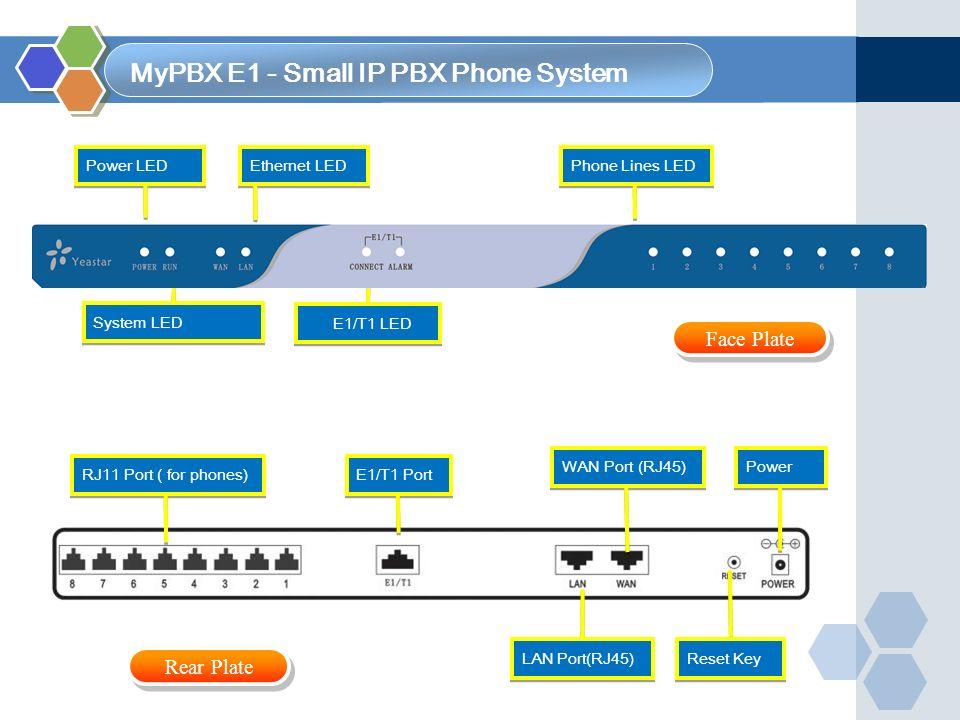 Power RJ11 Port ( for phones) LAN Port(RJ45) Reset Key WAN Port (RJ45) E1/T1 Port System LED Phone Lines LED Ethernet LED Power LED E1/T1 LED MyPBX E1