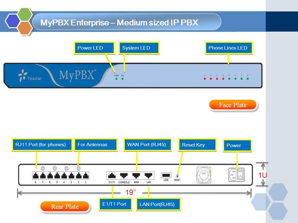 MyPBX Enterprise – Medium sized IP PBX Phone Lines LED System LED Power LED 1U 19'' Power RJ11 Port (for phones) LAN Port(RJ45) Reset Key WAN Port (RJ