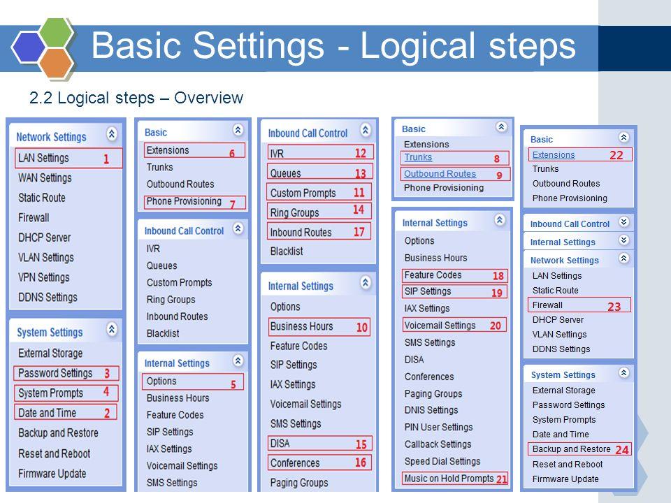 Basic Settings - Logical steps 2.2 Logical steps – Overview