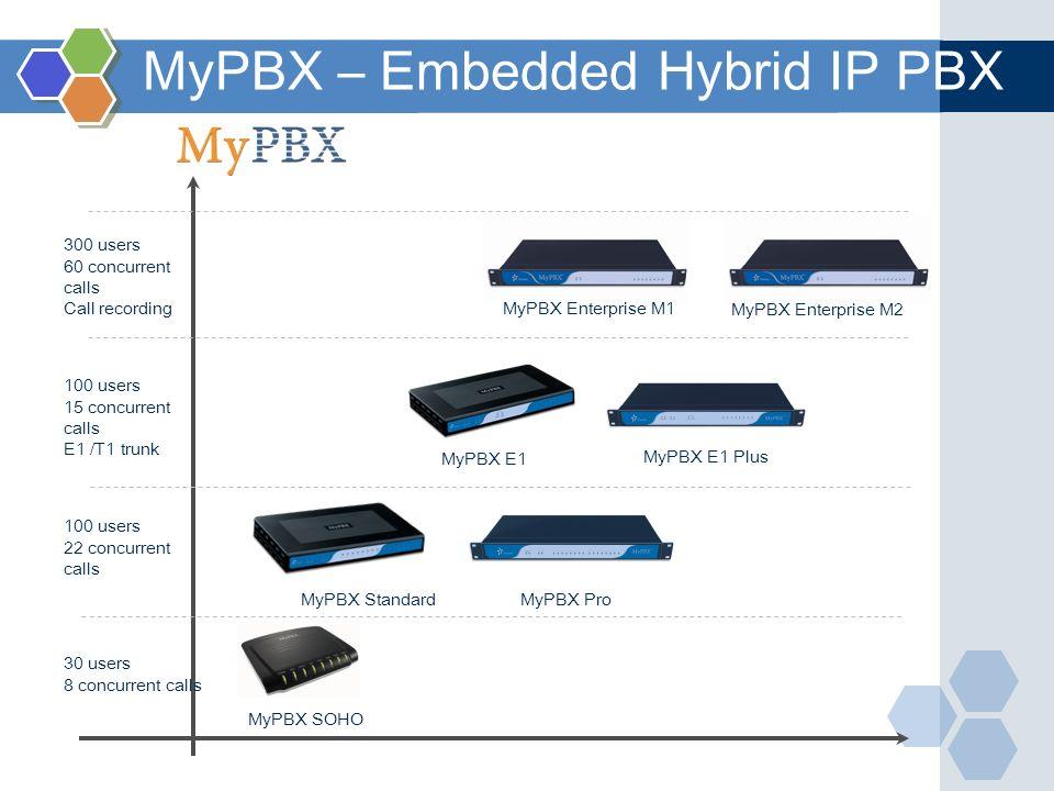 MyPBX – Embedded Hybrid IP PBX MyPBX SOHO MyPBX StandardMyPBX Pro MyPBX E1 MyPBX E1 Plus MyPBX Enterprise M1 MyPBX Enterprise M2 300 users 60 concurre