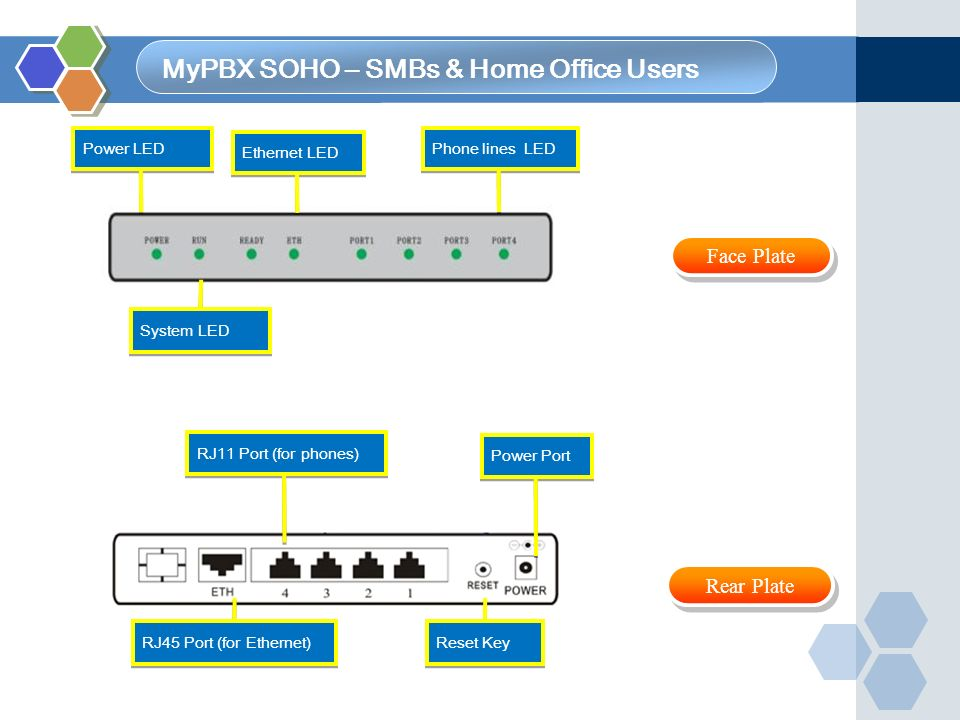 MyPBX Series Comparison MyPBX SOHOMyPBX StandardMyPBX ProMyPBX E1MyPBX Enterprise Dimension& Weight 193x153x30mm(0.5 Kg) 280x175x33mm (0.7 Kg) 280x175x33mm (2.5 Kg) 280x175x33 mm (0.6Kg) 440x200x45 mm (3.5Kg) Analog ports(MAX) 416 88 PRI ports (E1/T1/J1) 00011 GSM ports(MAX)04804 UMTS04804 BRI48808 Ethernet ports1 LAN 1 WAN 1 LAN 1 WAN 1 LAN 1 WAN 1 LAN 1 WAN CPU BF533 400 MHz BF537 600 MHz BF537 600 MHz BF561 600 MHz TMS320C6A8168ACYG (dual core) 1 G MHz RAM64 MB128 MB 1 GB ROM512 MB Hard DiskN/A 500 GB(Optional) User(MAX)30100 300 Concurrent calls (MAX) 822 1560 Voicemail & Recording 4000min Depends on Hard disk ProtocolSIPSIP, IAX, T.38