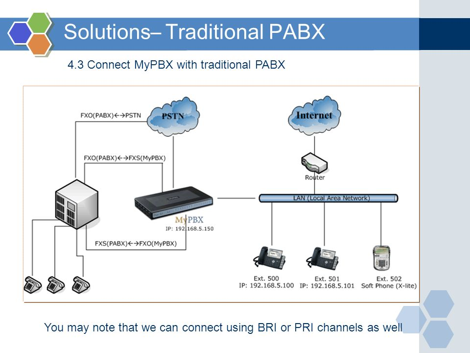Solutions– Traditional PABX 4.3 Connect MyPBX with traditional PABX You may note that we can connect using BRI or PRI channels as well