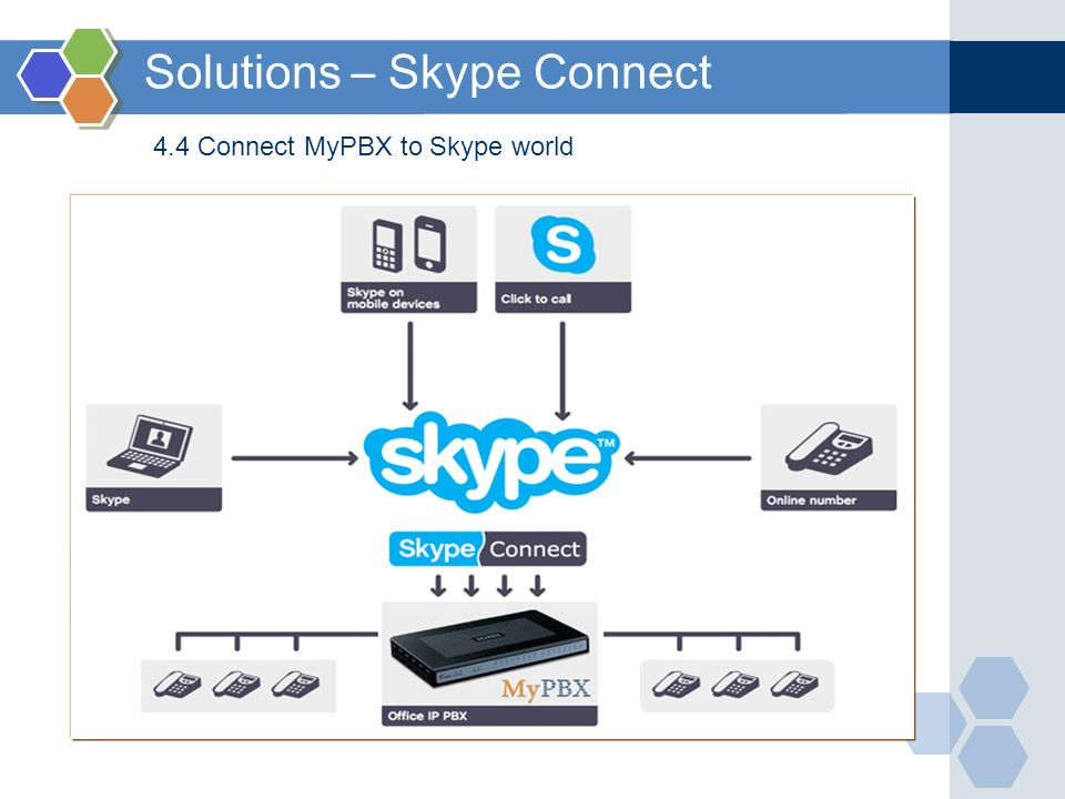 Solutions – Skype Connect 4.4 Connect MyPBX to Skype world