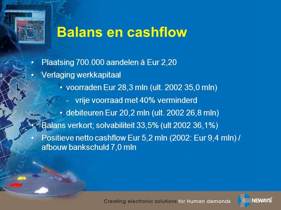 Balans en cashflow Plaatsing 700.000 aandelen à Eur 2,20 Verlaging werkkapitaal voorraden Eur 28,3 mln (ult.