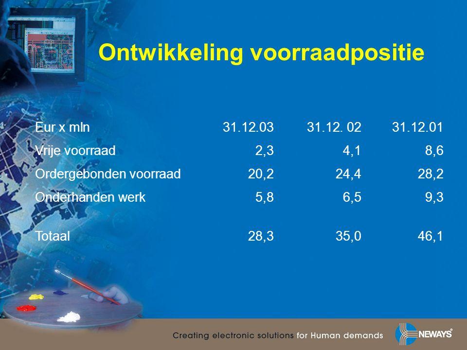 Ontwikkeling voorraadpositie Eur x mln31.12.0331.12.