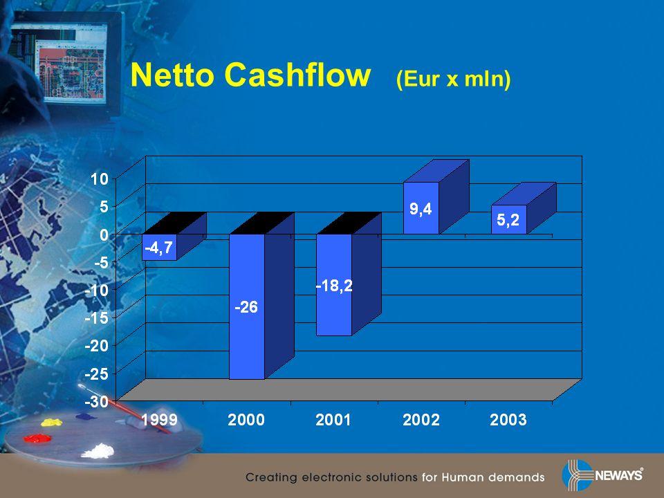 Netto Cashflow (Eur x mln)