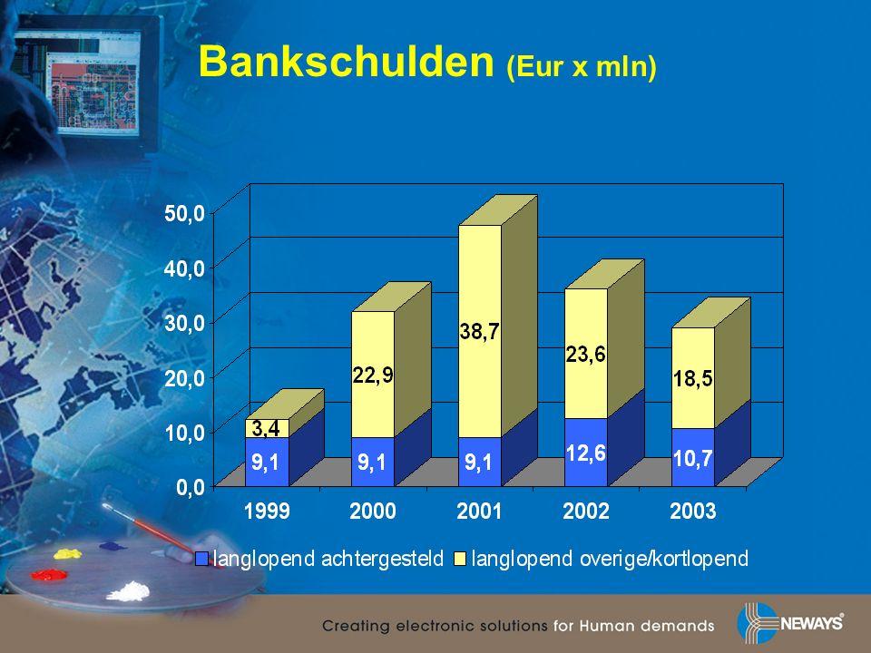 Bankschulden (Eur x mln)